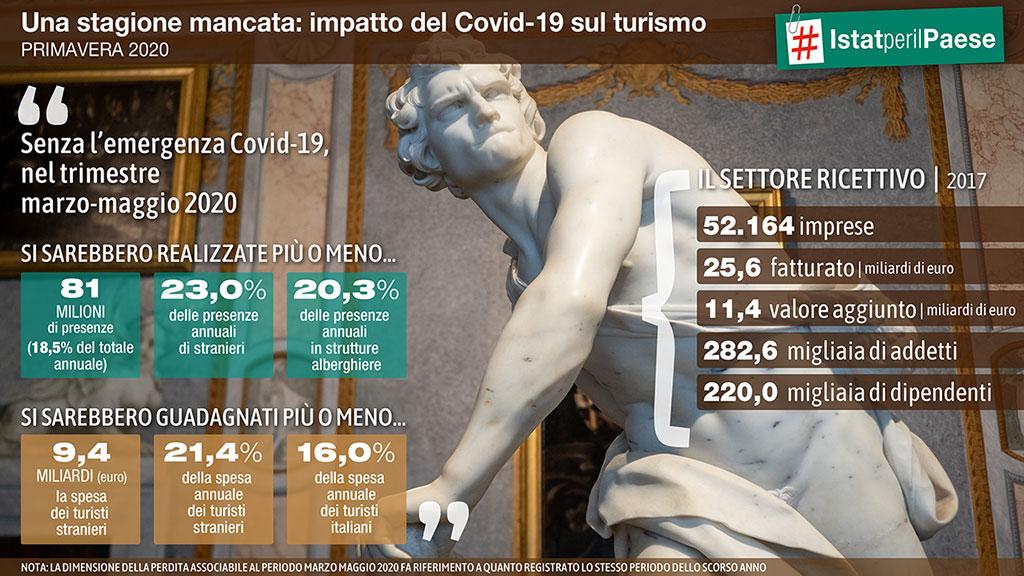 Ricerca sull'Impatto del Covid-19 sul settore turistico italiano
